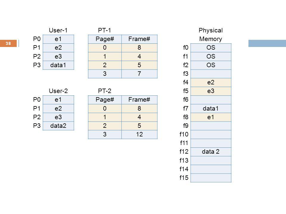 38 User-1PT-1Physical P0e1Page#Frame#Memory P1e208f0OS P2e314f1OS P3data125f2OS 37f3 f4e2 User-2PT-2f5e3 P0e1Page#Frame#f6 P1e208f7data1 P2e314f8e1 P3