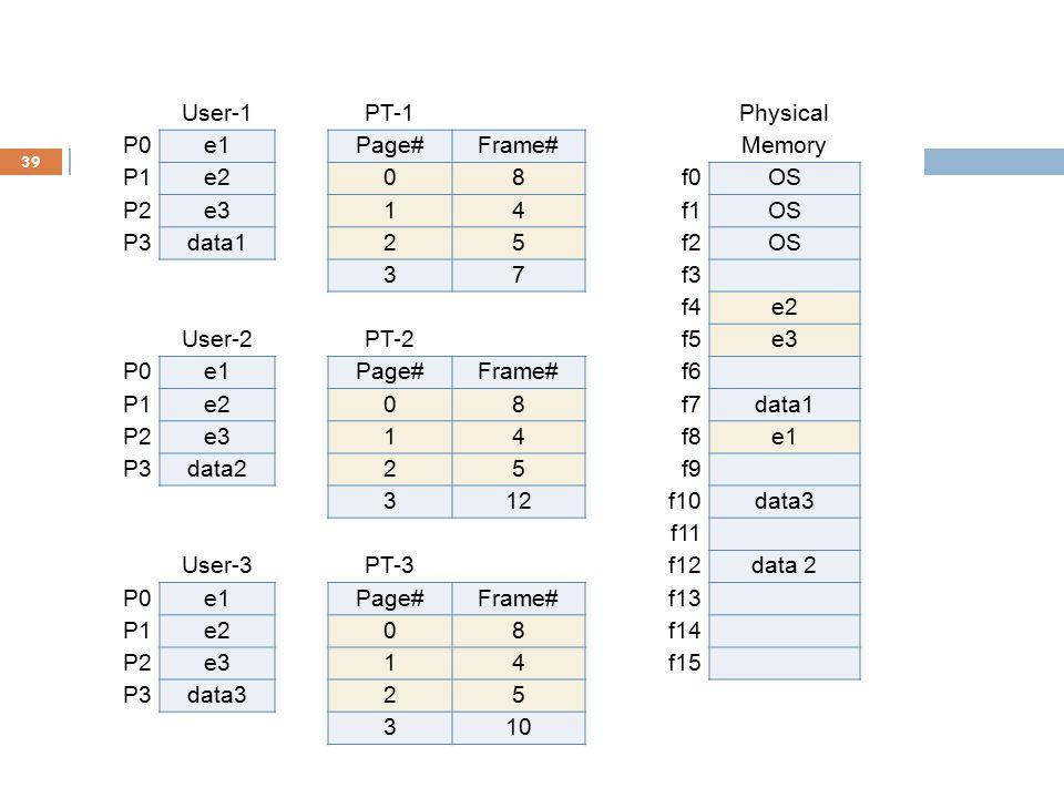 39 User-1PT-1Physical P0e1Page#Frame#Memory P1e208f0OS P2e314f1OS P3data125f2OS 37f3 f4e2 User-2PT-2f5e3 P0e1Page#Frame#f6 P1e208f7data1 P2e314f8e1 P3