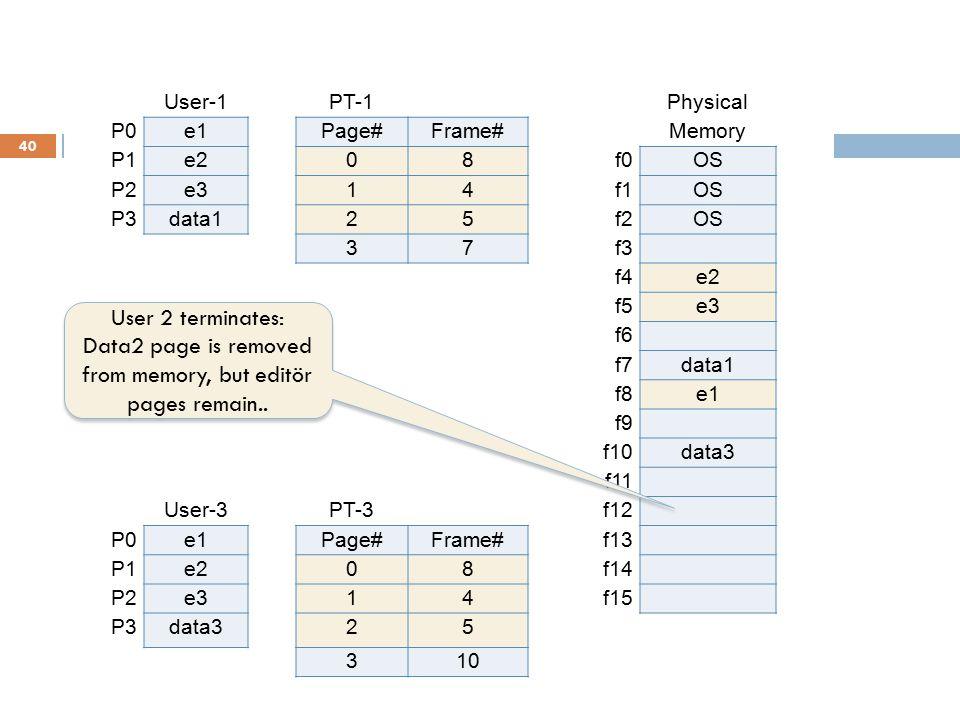 40 User-1PT-1Physical P0e1Page#Frame#Memory P1e208f0OS P2e314f1OS P3data125f2OS 37f3 f4e2 User-2PT-2f5e3 P0e1Page#Frame#f6 P1e208f7data1 P2e314f8e1 P3