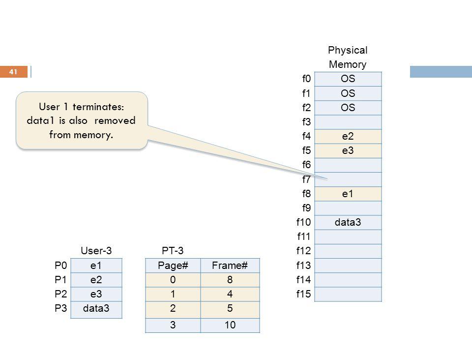 41 User-1PT-1Physical P0e1Page#Frame#Memory P1e208f0OS P2e314f1OS P3data125f2OS 37f3 f4e2 User-2PT-2f5e3 P0e1Page#Frame#f6 P1e208f7 P2e314f8e1 P3data2