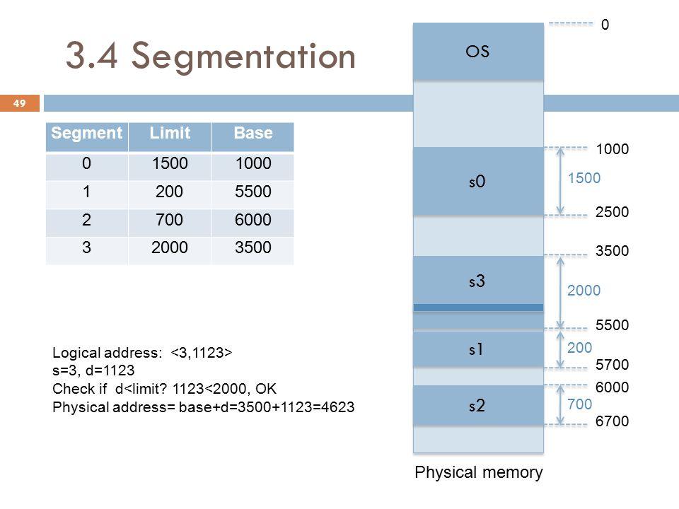 3.4 Segmentation 49 SegmentLimitBase 015001000 12005500 27006000 320003500 OS s0 s3 s1 s2 Physical memory 1000 2500 3500 5500 5700 6000 6700 1500 2000