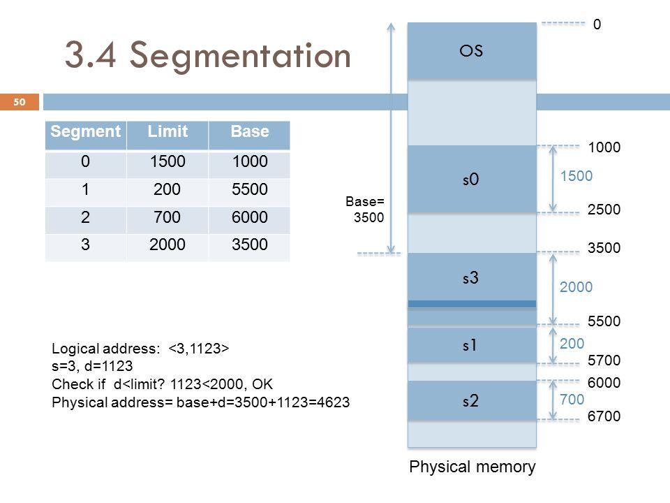 3.4 Segmentation 50 SegmentLimitBase 015001000 12005500 27006000 320003500 OS s0 s3 s1 s2 Physical memory 1000 2500 3500 5500 5700 6000 6700 1500 2000