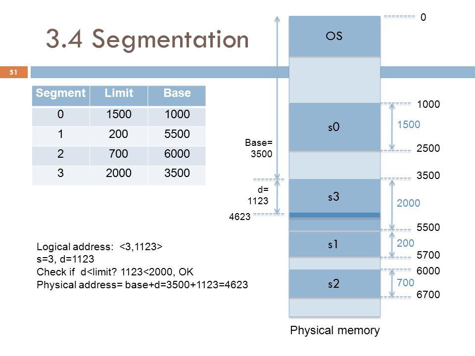 3.4 Segmentation 51 SegmentLimitBase 015001000 12005500 27006000 320003500 OS s0 s3 s1 s2 Physical memory 1000 2500 3500 5500 5700 6000 6700 1500 2000