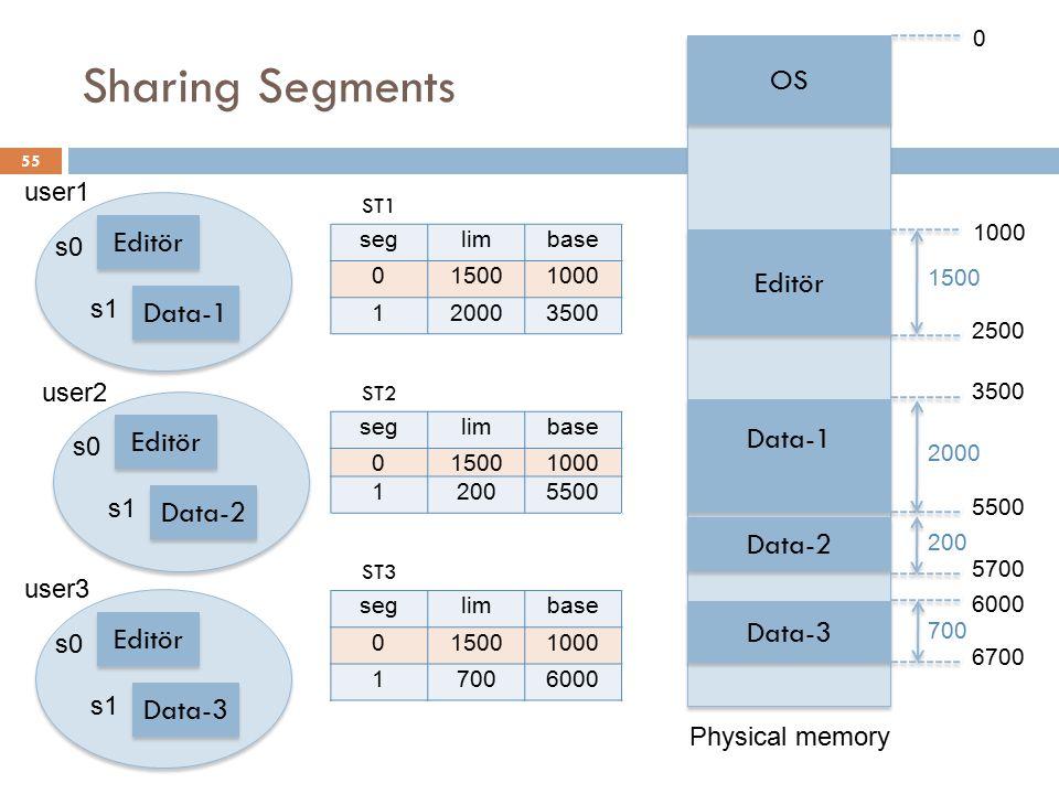 Sharing Segments ST1 seglimbase 015001000 120003500 ST2 seglimbase 015001000 12005500 ST3 seglimbase 015001000 17006000 55 OS Editör Data-1 Data-2 Dat