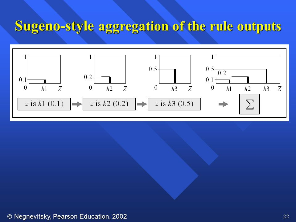  Negnevitsky, Pearson Education, 2002 22 Sugeno-style aggregation of the rule outputs