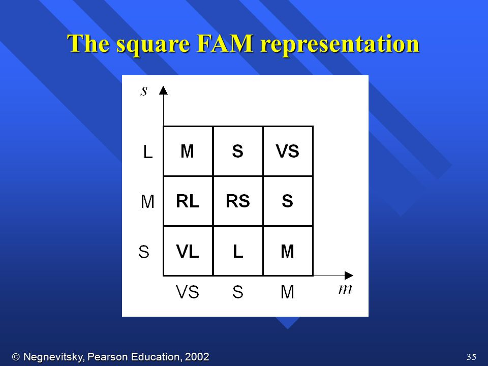  Negnevitsky, Pearson Education, 2002 35 The square FAM representation