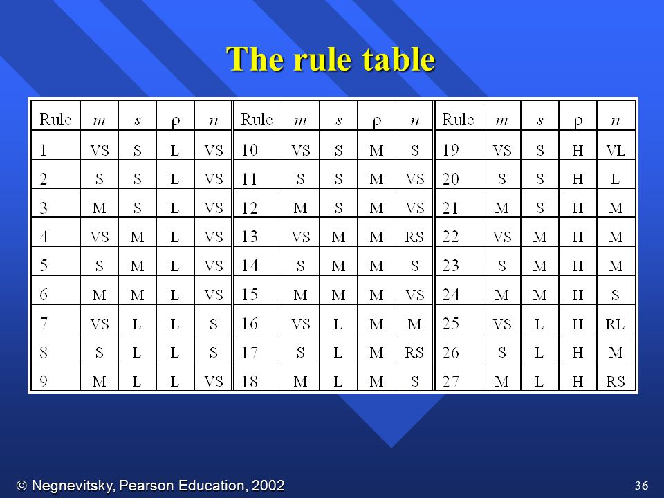  Negnevitsky, Pearson Education, 2002 36 The rule table