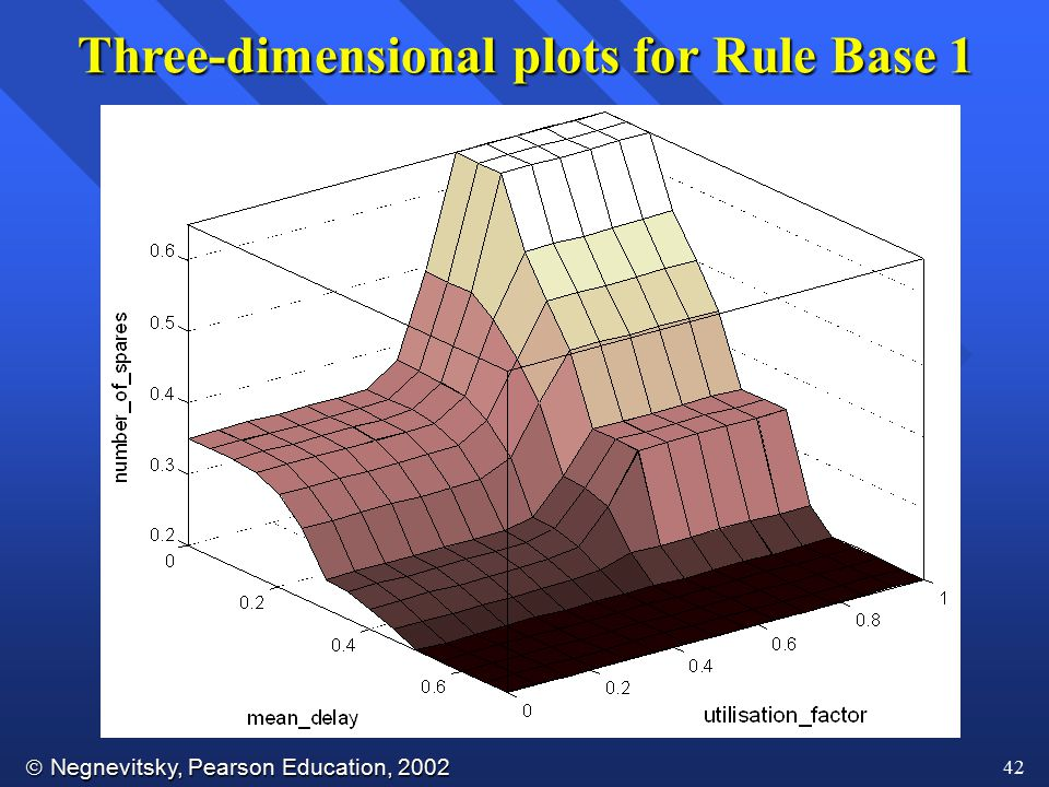  Negnevitsky, Pearson Education, 2002 42 Three-dimensional plots for Rule Base 1