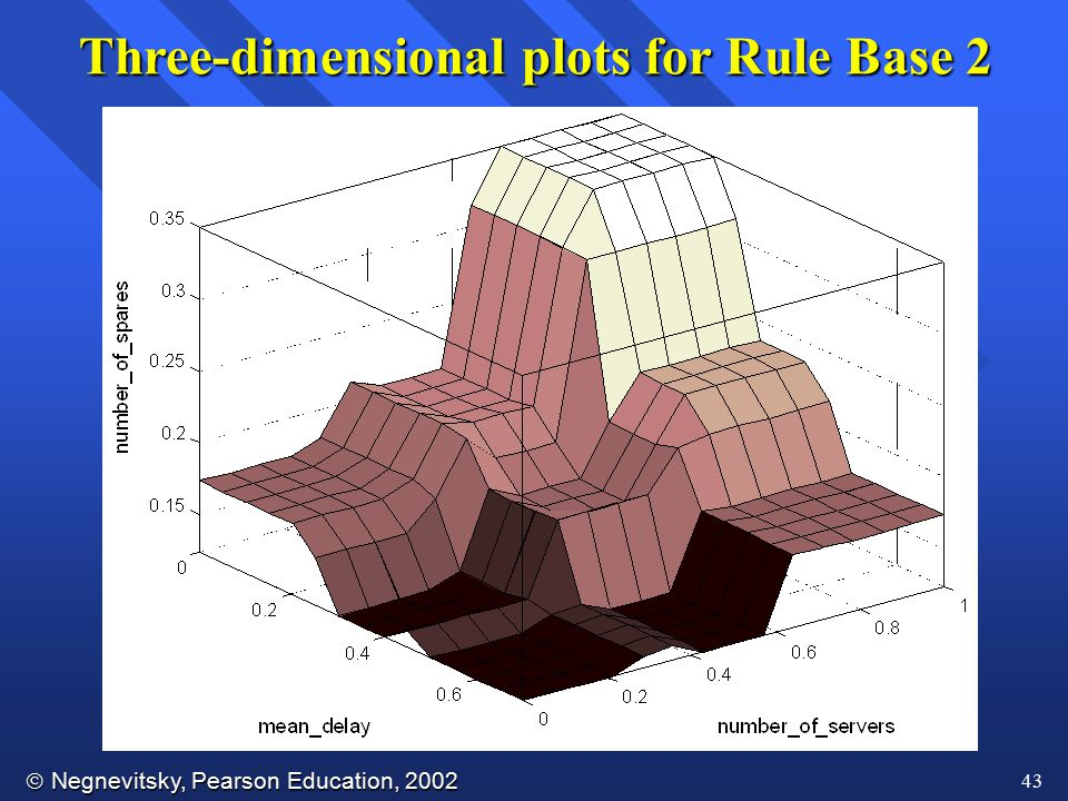 Negnevitsky, Pearson Education, 2002 43 Three-dimensional plots for Rule Base 2