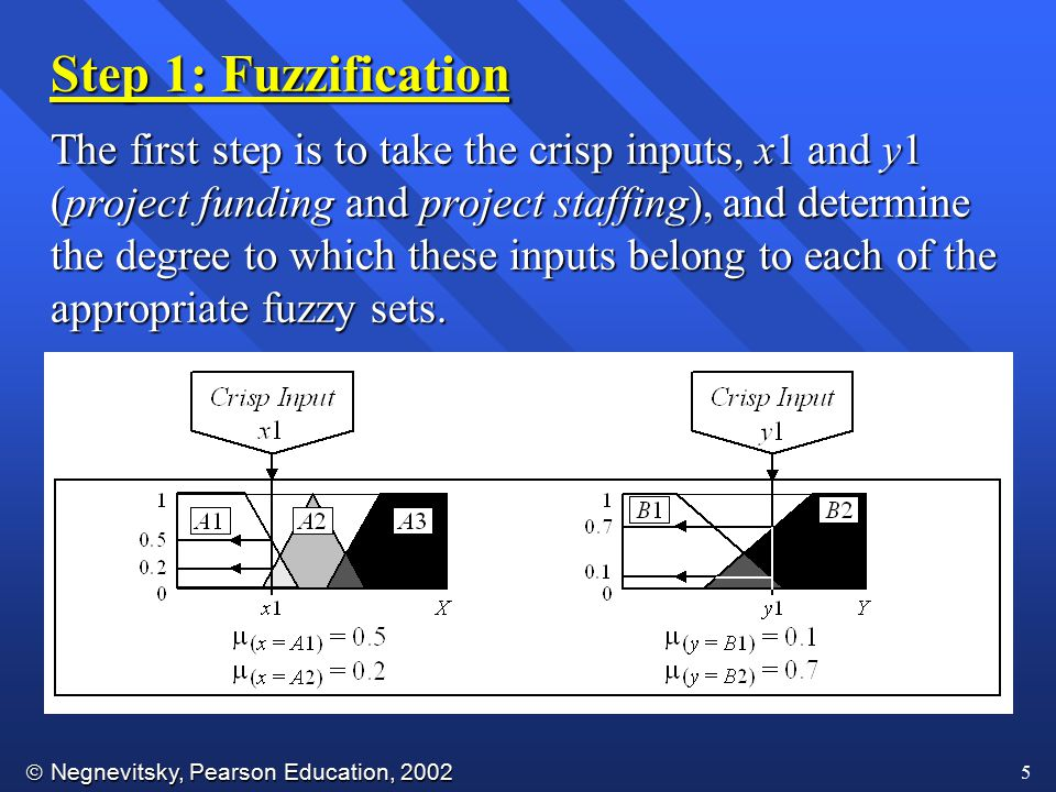  Negnevitsky, Pearson Education, 2002 5 Step 1: Fuzzification The first step is to take the crisp inputs, x1 and y1 (project funding and project staf