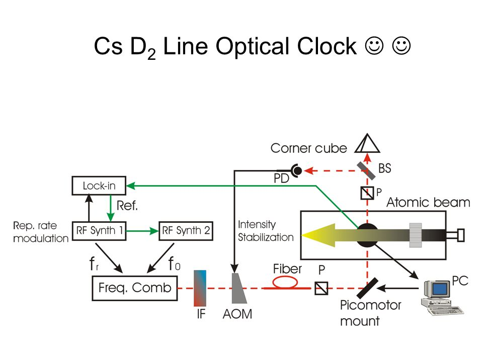 Cs D 2 Line Optical Clock