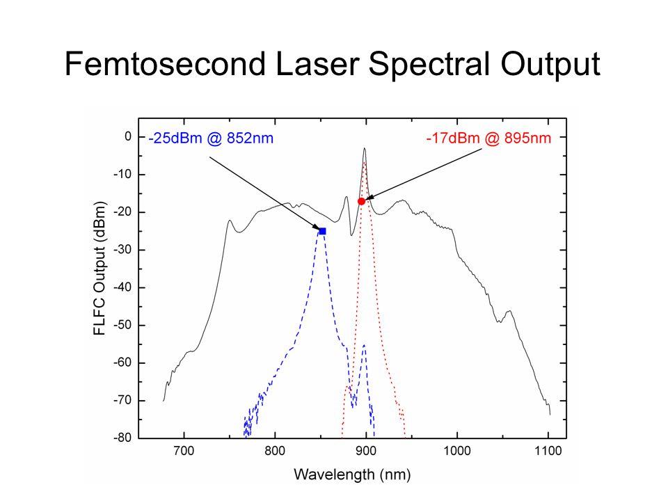 Femtosecond Laser Spectral Output