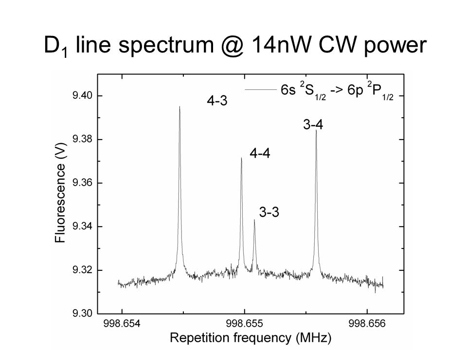 D 1 line spectrum @ 14nW CW power