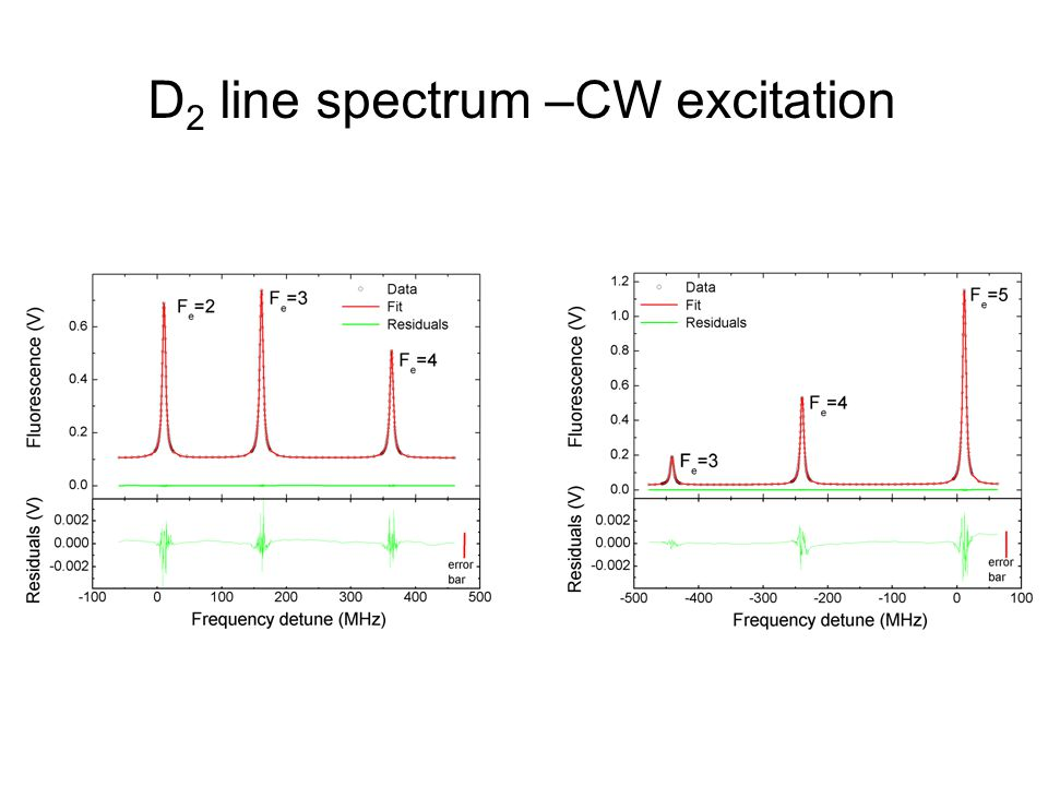 D 2 line spectrum –CW excitation