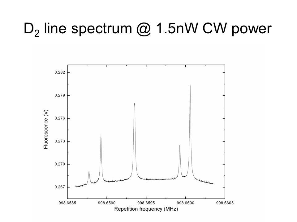 D 2 line spectrum @ 1.5nW CW power