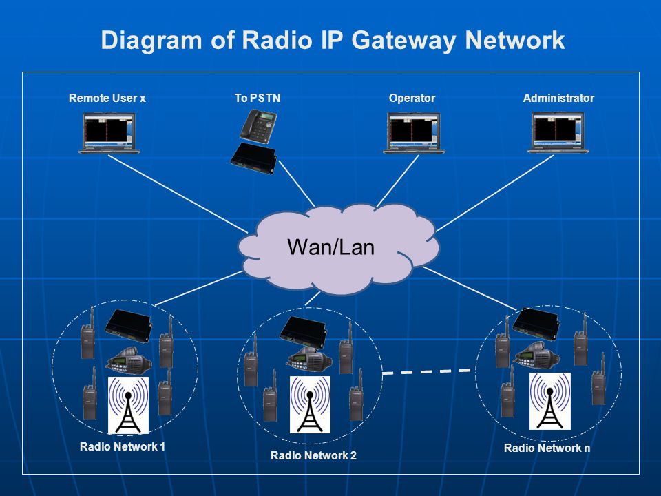 TCE RoIP System Gateway & Mobile RIPG-0100/RIPG-0200 RIPG-0300 Radio IP Gateway Management Software Gateway & Phone RIPG-0250