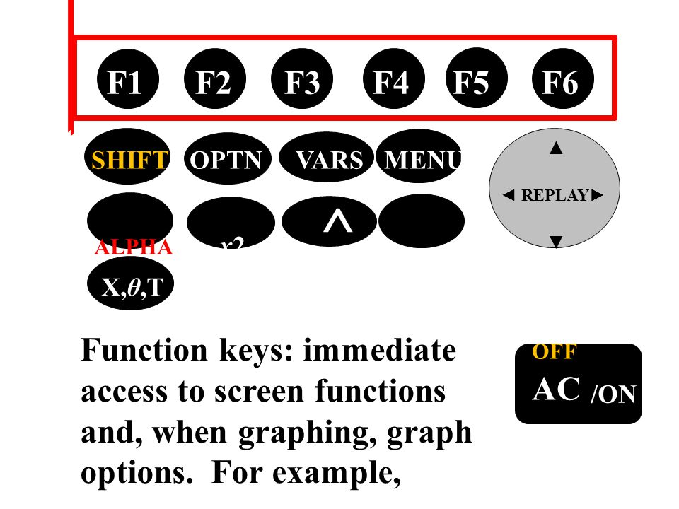tan → OFF AC /ON F1 F2 F3 F4 F5 F6 ▲ ◄ REPLAY ► ▼ SHIFT OPTN VARS MENU ALPHA x2 ^ EXIT X,θ,T Function keys: immediate access to screen functions and, when graphing, graph options.