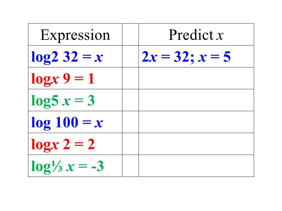 ExpressionPredict x log2 32 = x2x = 32; x = 5 logx 9 = 1 log5 x = 3 log 100 = x logx 2 = 2 log⅓ x = -3