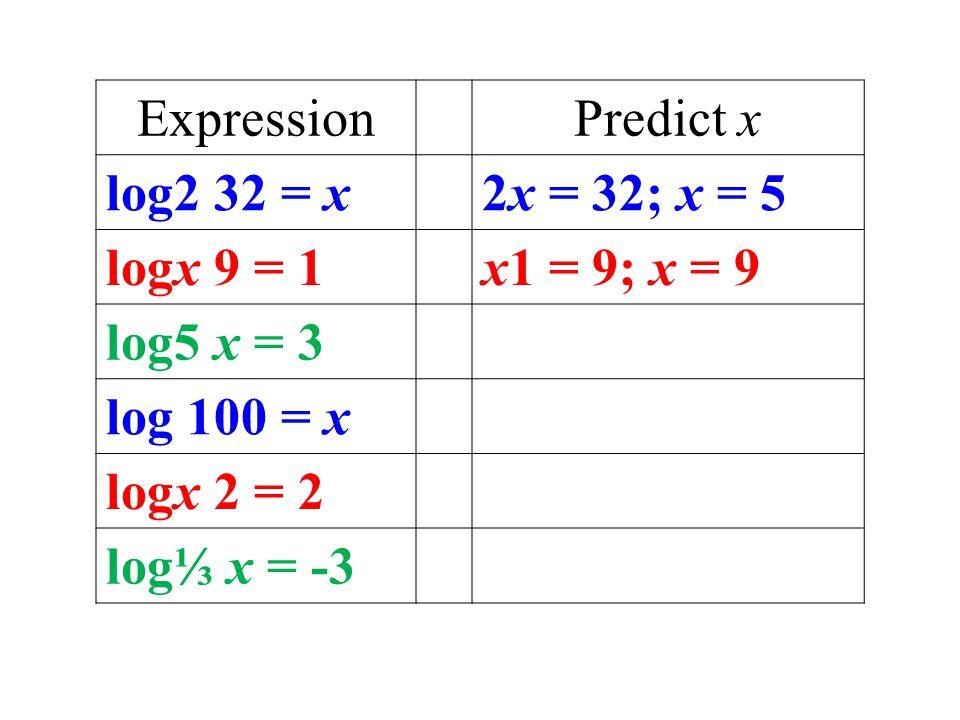 ExpressionPredict x log2 32 = x2x = 32; x = 5 logx 9 = 1x1 = 9; x = 9 log5 x = 3 log 100 = x logx 2 = 2 log⅓ x = -3