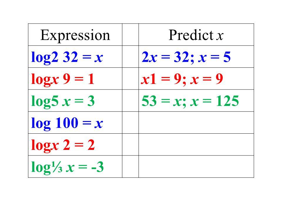 ExpressionPredict x log2 32 = x2x = 32; x = 5 logx 9 = 1x1 = 9; x = 9 log5 x = 353 = x; x = 125 log 100 = x logx 2 = 2 log⅓ x = -3