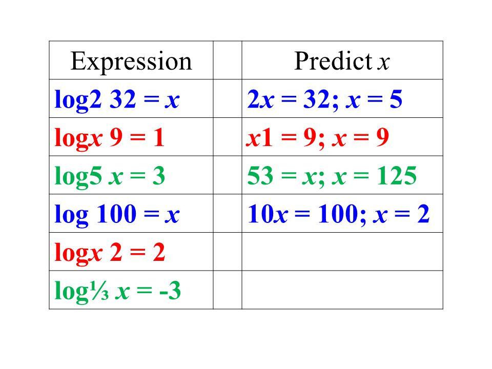 ExpressionPredict x log2 32 = x2x = 32; x = 5 logx 9 = 1x1 = 9; x = 9 log5 x = 353 = x; x = 125 log 100 = x10x = 100; x = 2 logx 2 = 2 log⅓ x = -3