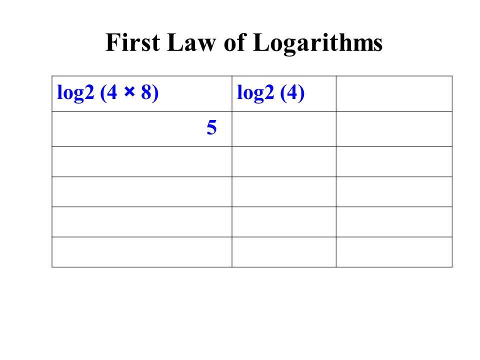 log2 (4 × 8)log2 (4) 5 First Law of Logarithms
