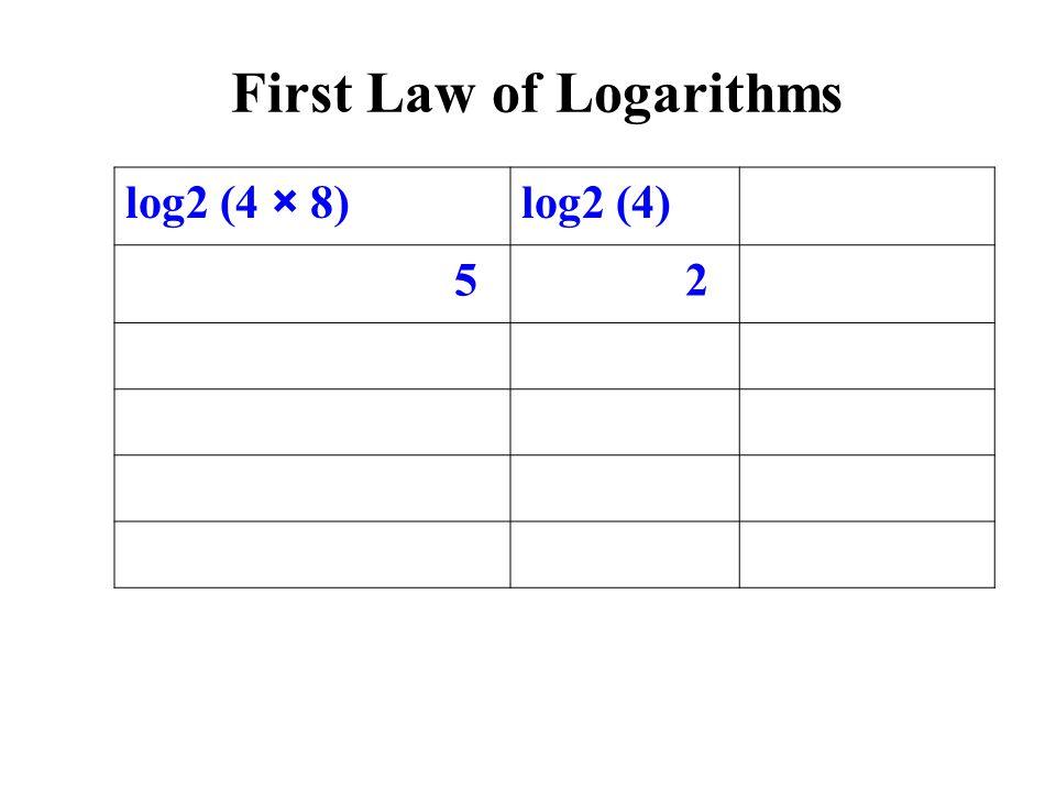log2 (4 × 8)log2 (4) 5 2 First Law of Logarithms