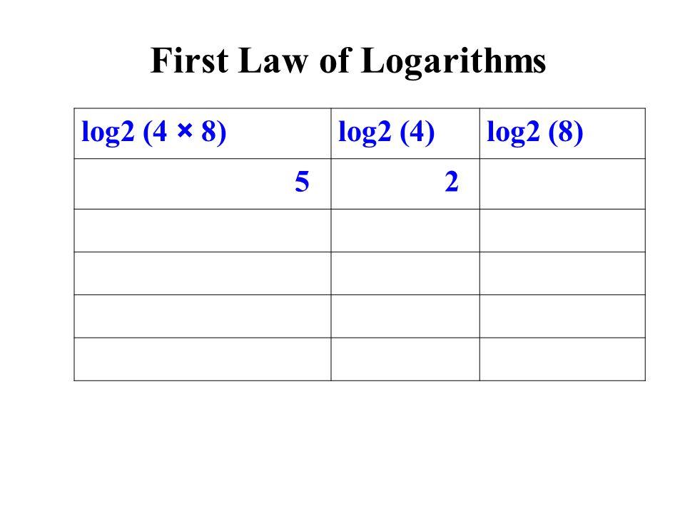 log2 (4 × 8)log2 (4)log2 (8) 5 2 First Law of Logarithms