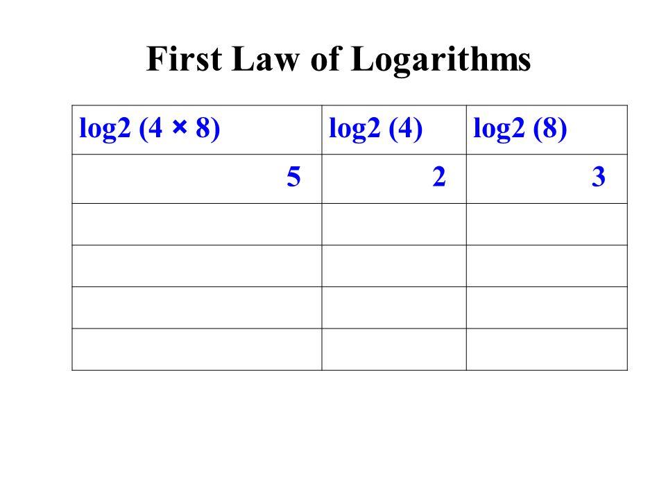 log2 (4 × 8)log2 (4)log2 (8) 5 2 3 First Law of Logarithms