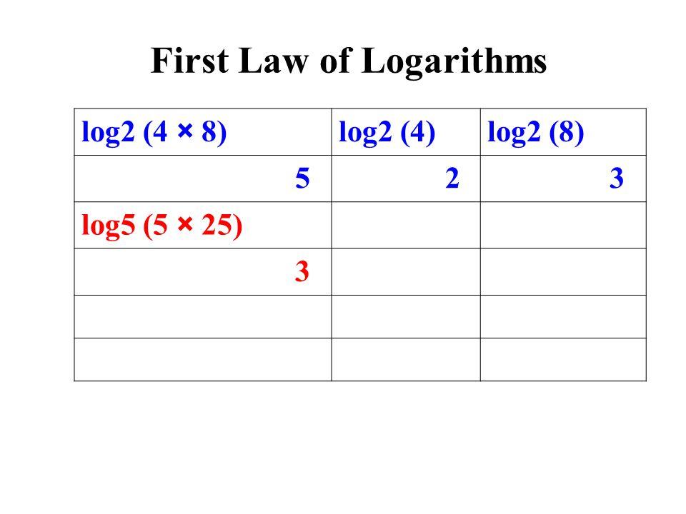 log2 (4 × 8)log2 (4)log2 (8) 5 2 3 log5 (5 × 25) 3 First Law of Logarithms