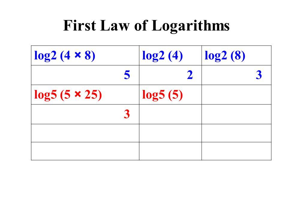 log2 (4 × 8)log2 (4)log2 (8) 5 2 3 log5 (5 × 25)log5 (5) 3 First Law of Logarithms