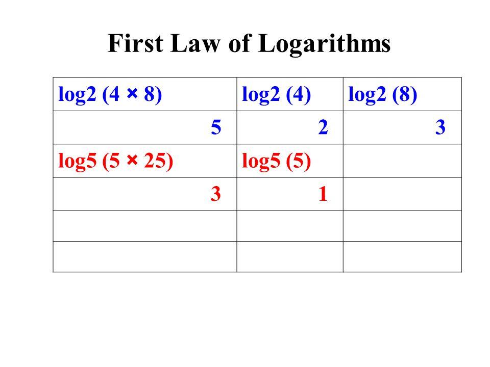log2 (4 × 8)log2 (4)log2 (8) 5 2 3 log5 (5 × 25)log5 (5) 3 1 First Law of Logarithms