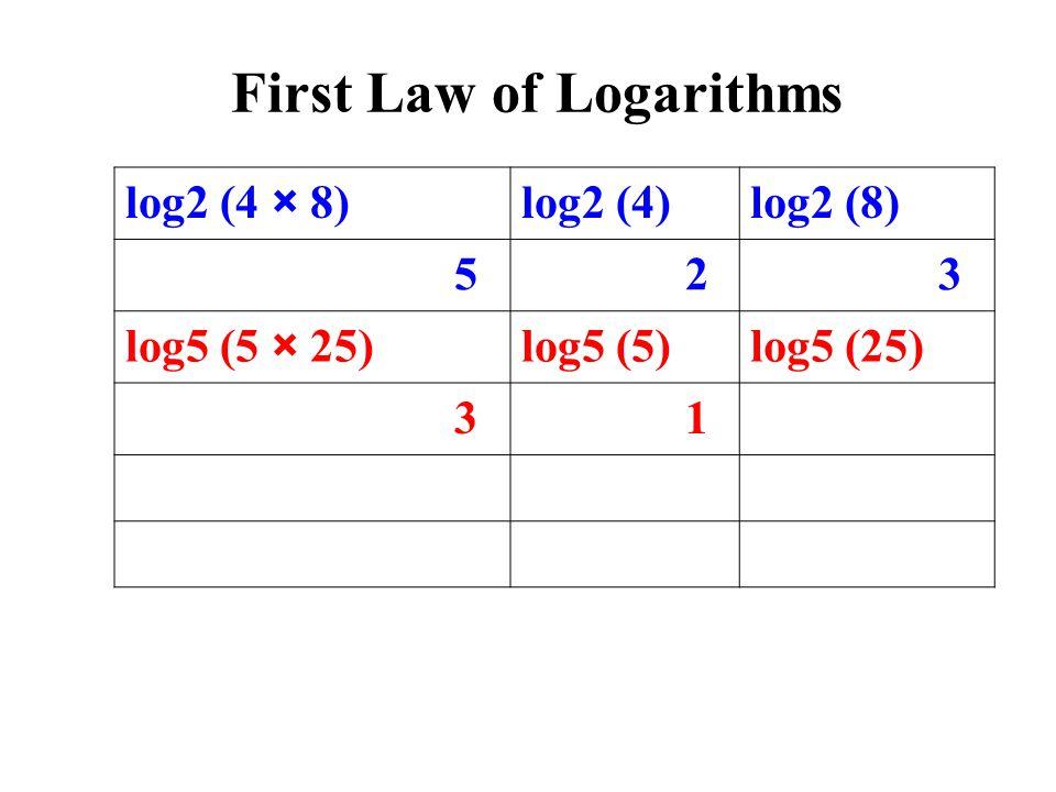 log2 (4 × 8)log2 (4)log2 (8) 5 2 3 log5 (5 × 25)log5 (5)log5 (25) 3 1 First Law of Logarithms
