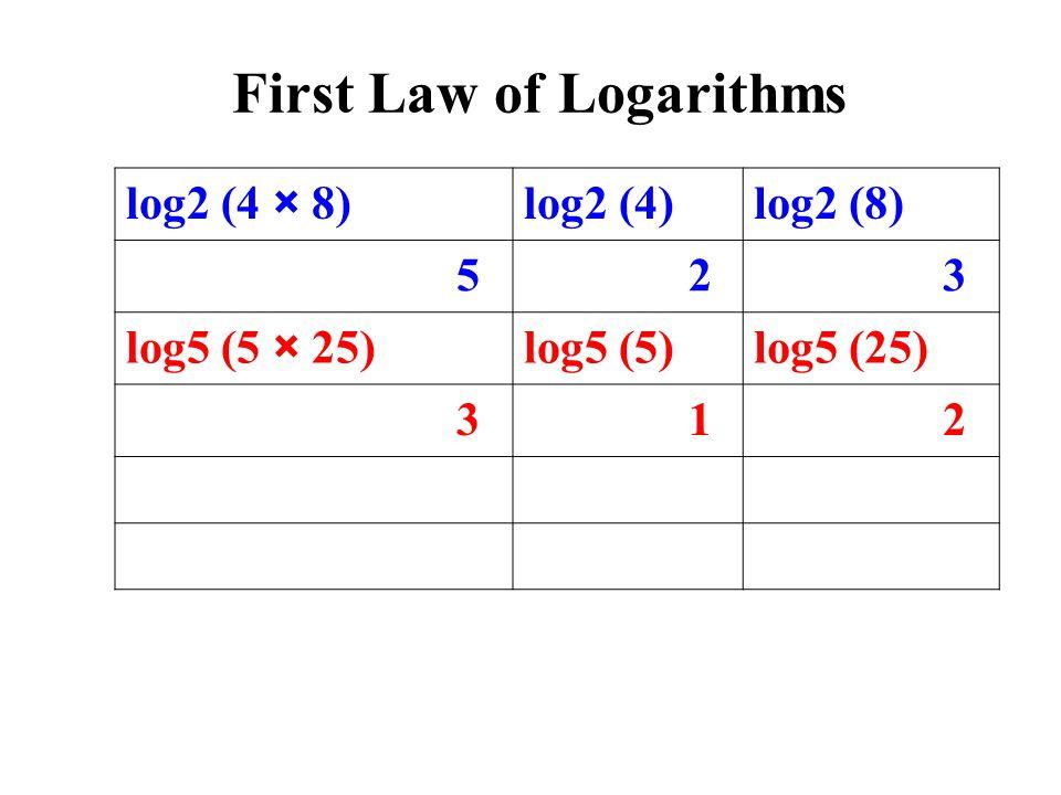log2 (4 × 8)log2 (4)log2 (8) 5 2 3 log5 (5 × 25)log5 (5)log5 (25) 3 1 2 First Law of Logarithms