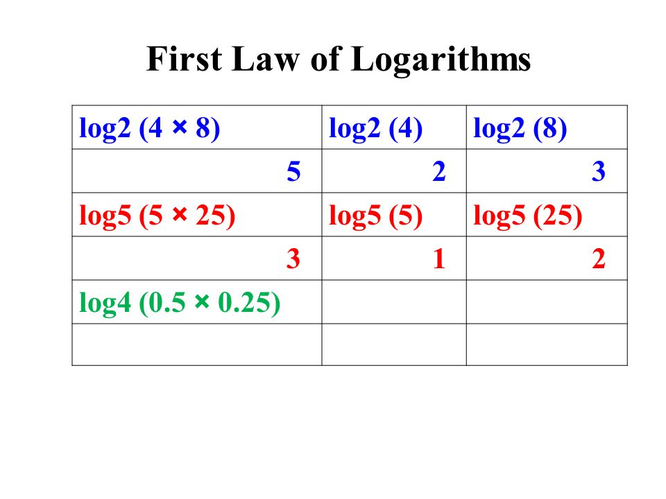 log2 (4 × 8)log2 (4)log2 (8) 5 2 3 log5 (5 × 25)log5 (5)log5 (25) 3 1 2 log4 (0.5 × 0.25) First Law of Logarithms