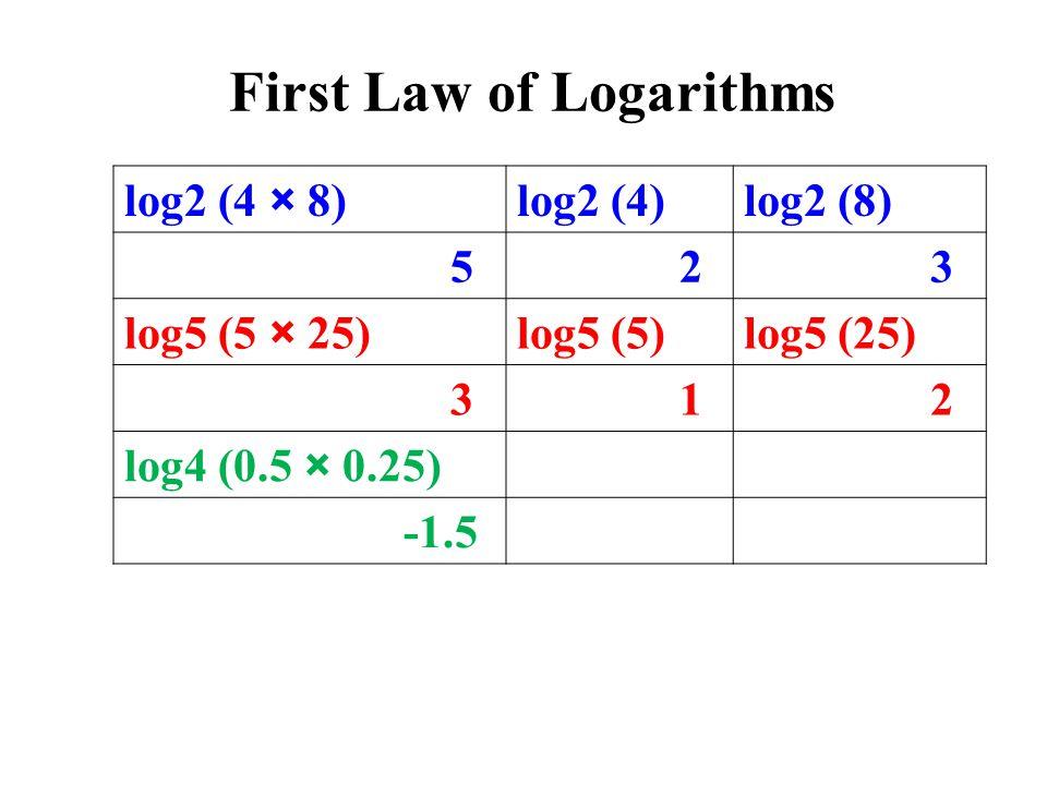 log2 (4 × 8)log2 (4)log2 (8) 5 2 3 log5 (5 × 25)log5 (5)log5 (25) 3 1 2 log4 (0.5 × 0.25) -1.5 First Law of Logarithms