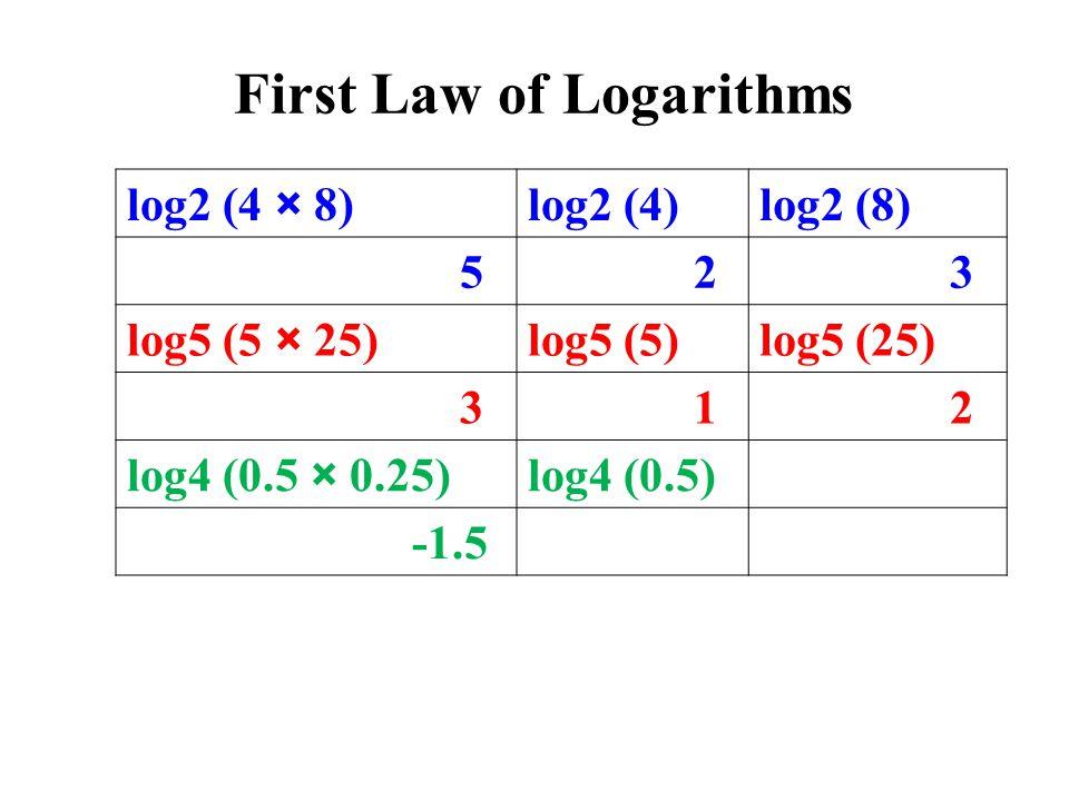 log2 (4 × 8)log2 (4)log2 (8) 5 2 3 log5 (5 × 25)log5 (5)log5 (25) 3 1 2 log4 (0.5 × 0.25)log4 (0.5) -1.5 First Law of Logarithms