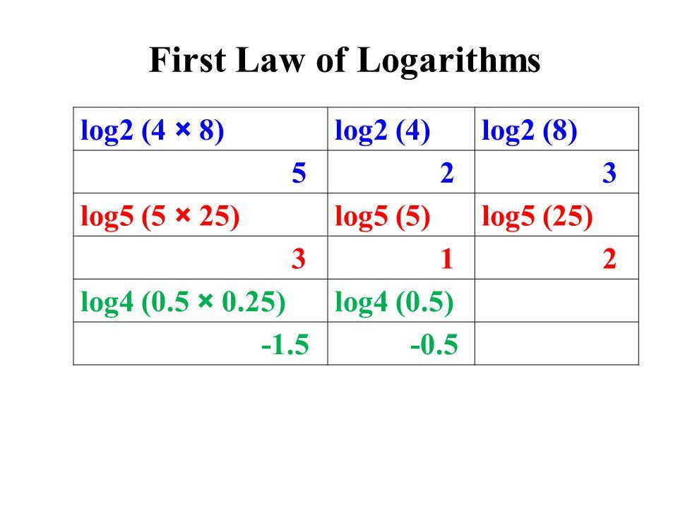 log2 (4 × 8)log2 (4)log2 (8) 5 2 3 log5 (5 × 25)log5 (5)log5 (25) 3 1 2 log4 (0.5 × 0.25)log4 (0.5) -1.5 -0.5 First Law of Logarithms