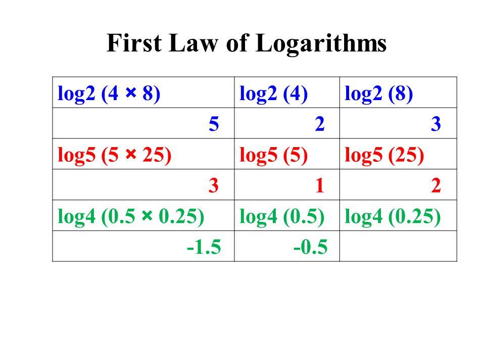 log2 (4 × 8)log2 (4)log2 (8) 5 2 3 log5 (5 × 25)log5 (5)log5 (25) 3 1 2 log4 (0.5 × 0.25)log4 (0.5)log4 (0.25) -1.5 -0.5 First Law of Logarithms