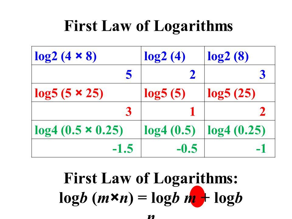 log2 (4 × 8)log2 (4)log2 (8) 5 2 3 log5 (5 × 25)log5 (5)log5 (25) 3 1 2 log4 (0.5 × 0.25)log4 (0.5)log4 (0.25) -1.5 -0.5 First Law of Logarithms First Law of Logarithms: logb (m×n) = logb m + logb n
