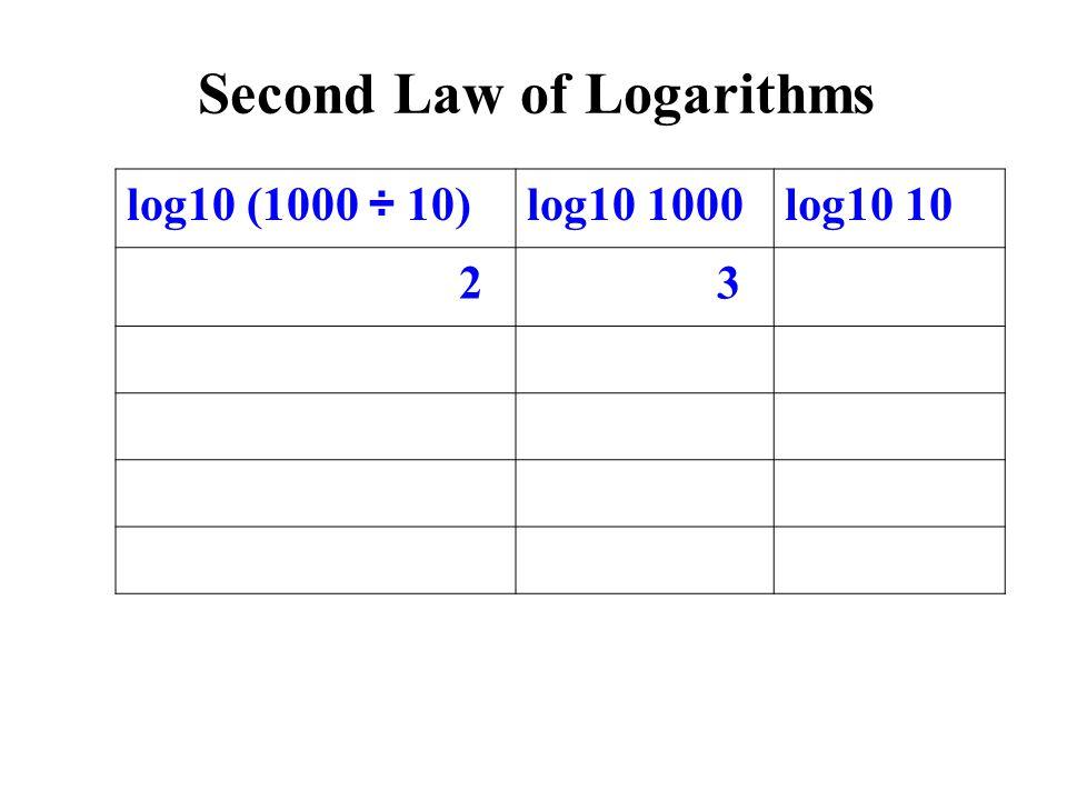 log10 (1000 ÷ 10)log10 1000log10 10 2 3 Second Law of Logarithms