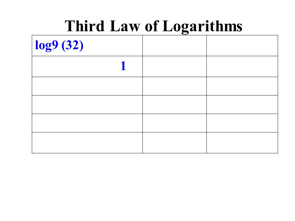 log9 (32) 1 Third Law of Logarithms