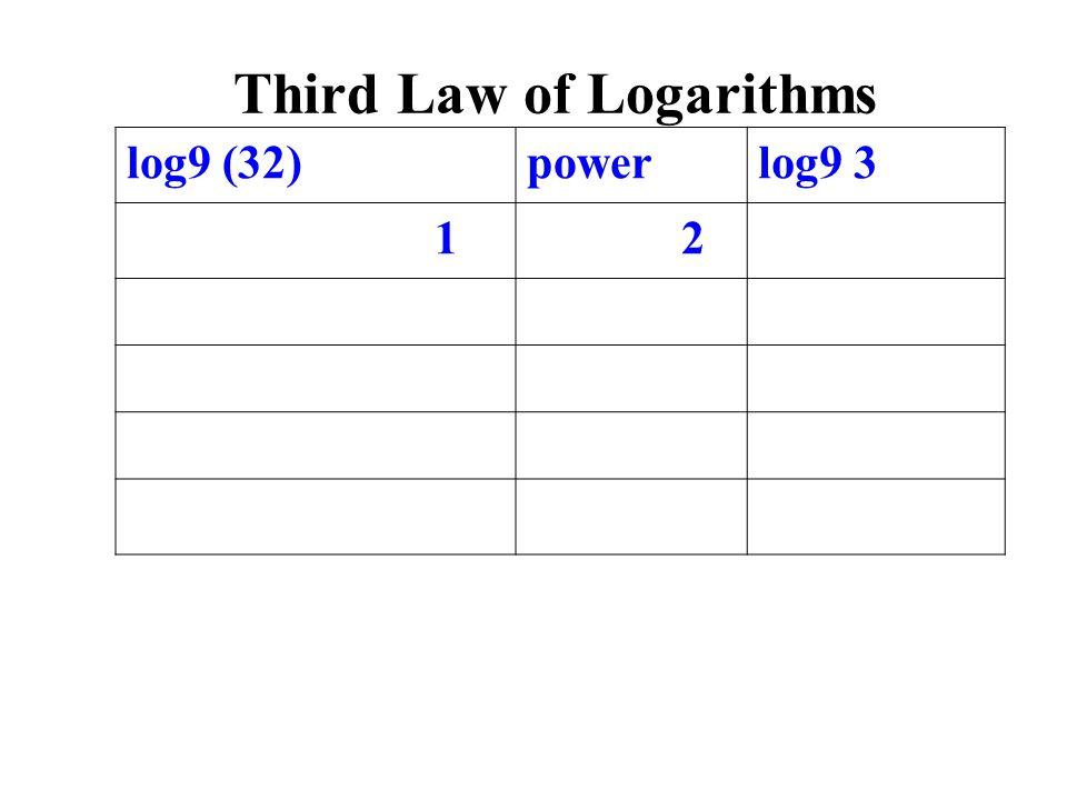 log9 (32)powerlog9 3 1 2 Third Law of Logarithms
