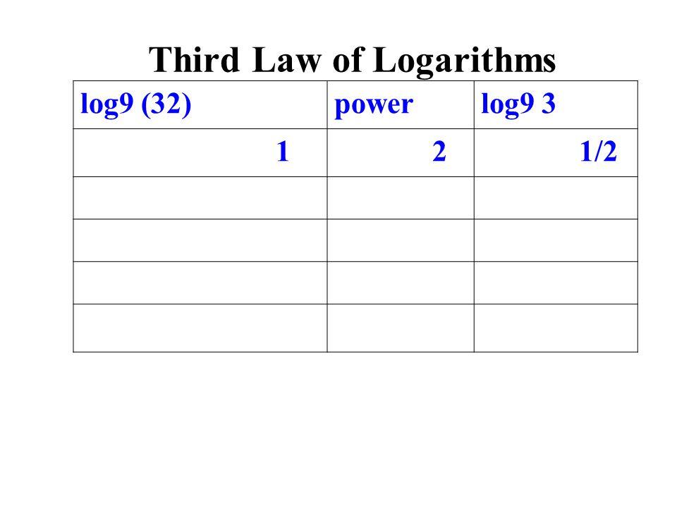 log9 (32)powerlog9 3 1 2 1/2 Third Law of Logarithms