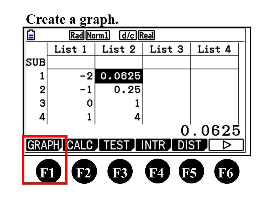 F1 F2 F3 F4 F5 F6 Create a graph.