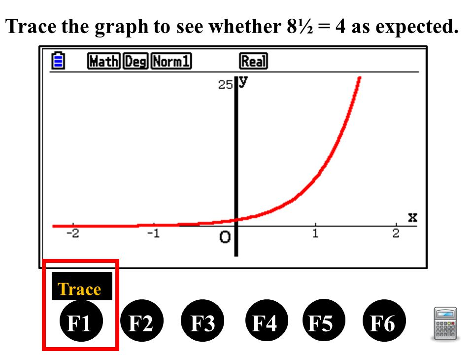 Trace the graph to see whether 8½ = 4 as expected. F1 F2 F3 F4 F5 F6 Trace