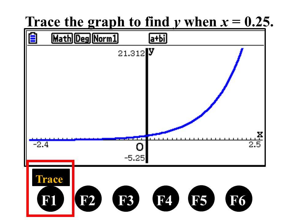 Trace the graph to find y when x = 0.25. F1 F2 F3 F4 F5 F6 Trace