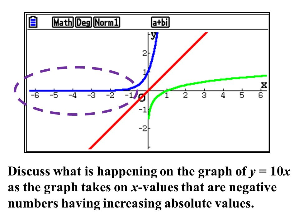 X,θ,T Discuss what is happening on the graph of y = 10x as the graph takes on x-values that are negative numbers having increasing absolute values.