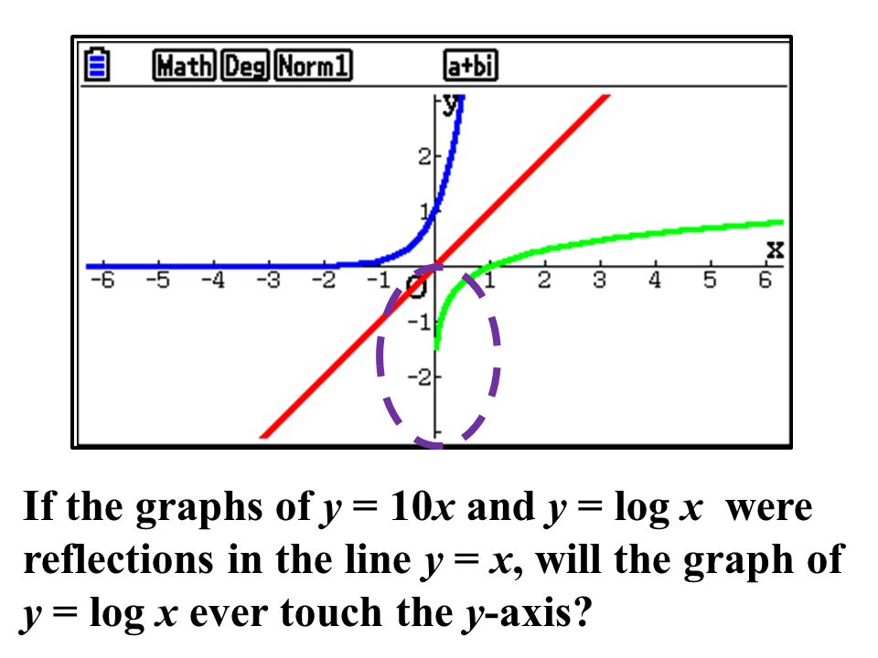 X,θ,T If the graphs of y = 10x and y = log x were reflections in the line y = x, will the graph of y = log x ever touch the y-axis
