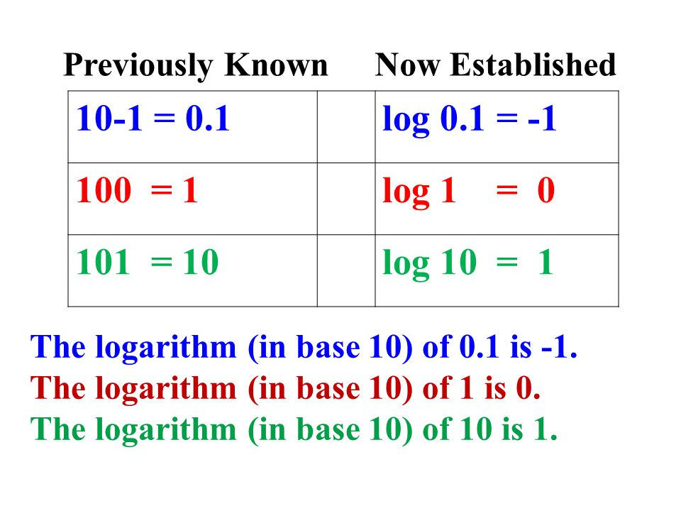 Previously Known Now Established 10-1 = 0.1log 0.1 = -1 100 = 1log 1 = 0 101 = 10log 10 = 1 The logarithm (in base 10) of 0.1 is -1.